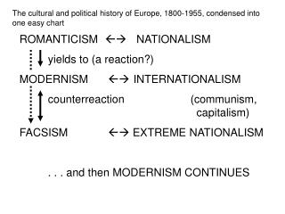 The cultural and political history of Europe, 1800-1955, condensed into one easy chart