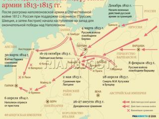 Внешняя политика России в 1813-1825 годах