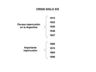 CRISIS SIGLO XIX
