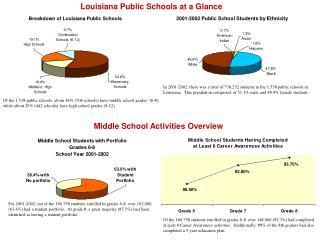 Middle School Activities Overview