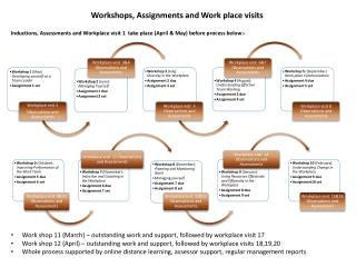 Work shop 11 (March) – outstanding work and support, followed by workplace visit 17