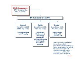 HK Ruokatalo Group Oyj