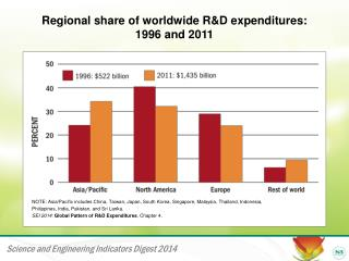 Regional share of worldwide R&D expenditures:  1996 and 2011
