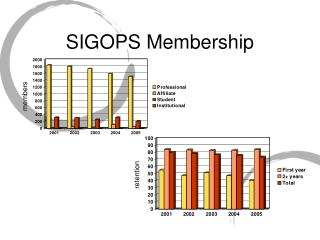 SIGOPS Membership