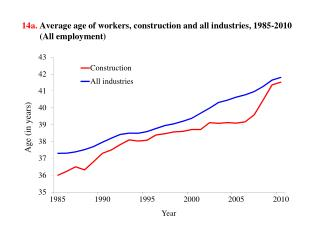 14b .  Average age of  workers,  by industry,  2010         (Wage-and-salary workers)