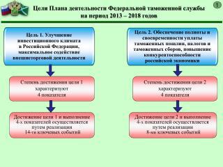 Цели Плана деятельности Федеральной таможенной службы  на период 2013 – 2018 годов