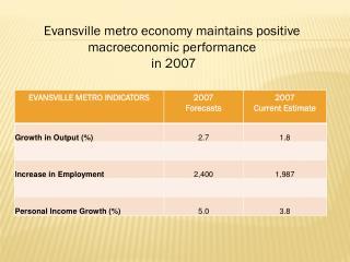 Evansville metro economy maintains positive macroeconomic performance  in 2007