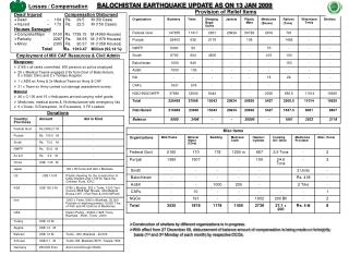 BALOCHISTAN EARTHQUAKE UPDATE AS ON 13 JAN 2009