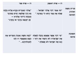 שמות פרק ה' השווה בין שתי הפניות של משה ואהרון לפרעה ותשובותיו .{א-ד}