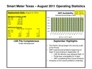 Deployment Stats  (August 31, 2011) AMS Meters Available via SMT AEP TNC	     97,990