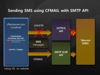Telecom SMSC