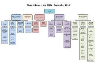 Student Careers and Skills – September 2014