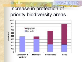 Increase in protection of priority biodiversity areas
