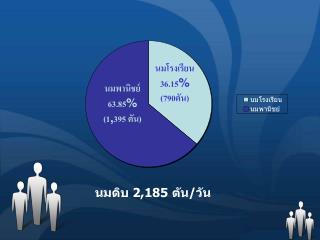 นมพานิชย์ 63.85 % (1 , 395 ตัน)