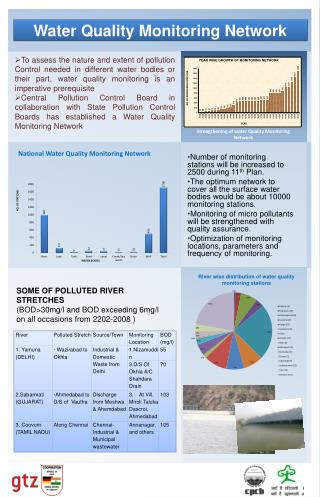 Water Quality Monitoring Network