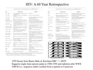 HIV: A 60 Year Retrospective