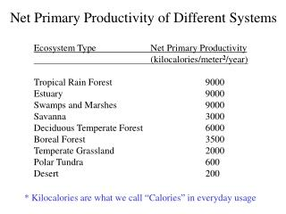 Ecosystem Type		 Net Primary Productivity