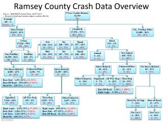 Ramsey County Crash Data Overview