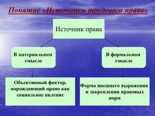 Понятие «Источники трудового права»