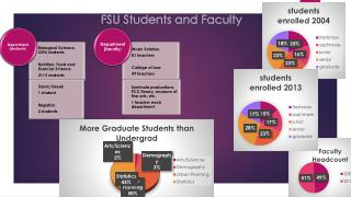 FSU Students and Faculty