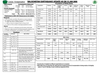 BALOCHISTAN EARTHQUAKE UPDATE AS ON 15 JAN 2009