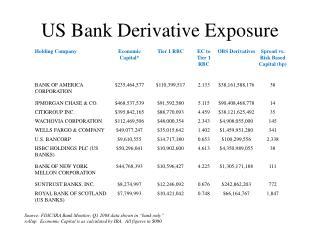 US Bank Derivative Exposure