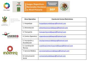 4os Juegos Deportivos Nacionales escolares de Nivel primaria 2010-2011