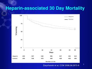Heparin-associated 30 Day Mortality