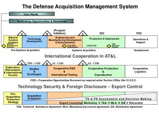Defense acquisition system dissertation