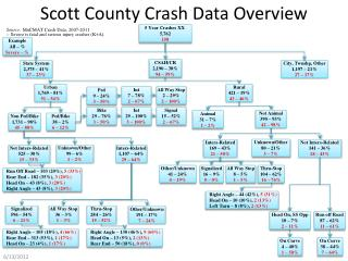 Scott County Crash Data Overview