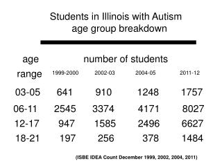 Students in Illinois with Autism         age group breakdown