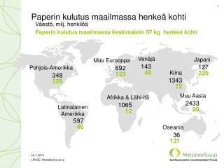 Paperin kulutus maailmassa henkeä kohti