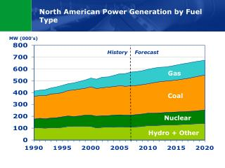 North American Power Generation by Fuel Type
