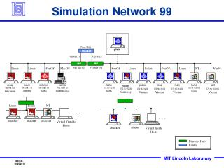 Simulation Network 99