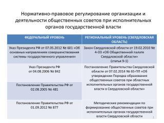 Общественные советы при исполнительных органах государственной власти Свердловской области