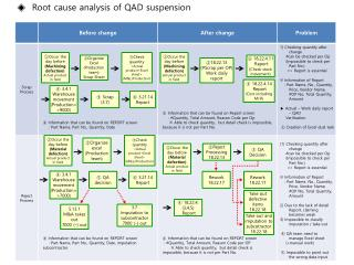◈   Root cause analysis of QAD  suspension