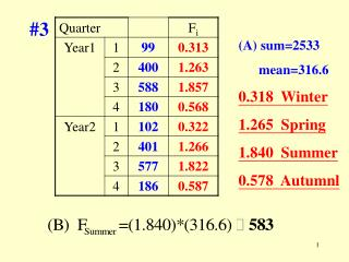 sum=2533       mean=316.6 0.318  Winter 1.265  Spring 1.840  Summer 0.578  Autumnl