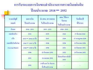 การรับรองงบการเงินของสำนักงานการตรวจเงินแผ่นดิน ปีงบประมาณ  2518 – 2552