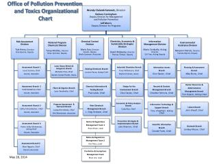 Office of Pollution  Prevention   and Toxics Organizational Chart