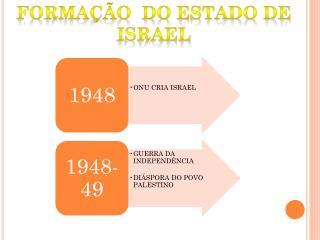 FORMA��O  DO ESTADO DE ISRAEL