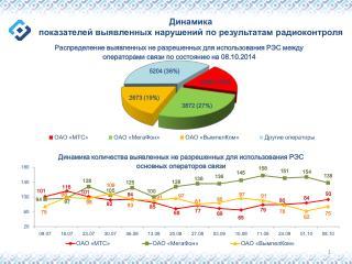 Динамика показателей  выявленных нарушений по результатам радиоконтроля