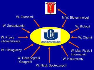 M.W. Biotechnologii