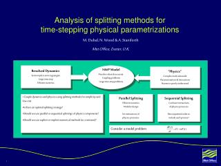 Analysis of splitting methods for  time-stepping physical parametrizations