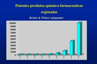 Patentes produtos quimico-farmaceuticas registadas