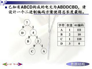 已知有 ABCD 构成的电文为 ABDDCBD ,请设计一个二进制编码方案使得总长度最短。