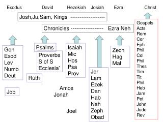 Exodus                David           Hezekiah    Josiah        Ezra                 Christ