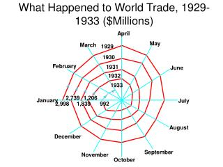 What Happened to World Trade, 1929-1933 ($Millions)