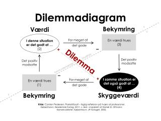 Dilemmadiagram