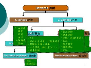 Rewards 獎勵