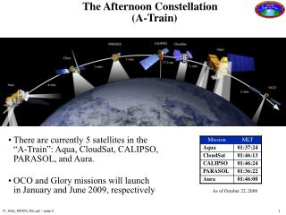 "There are currently 5 satellites in the ""A-Train"": Aqua, CloudSat, CALIPSO, PARASOL, and Aura."